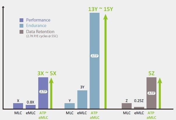 ATP的aMLC技術:犧牲一半容量換5倍性能、15倍可靠性提升