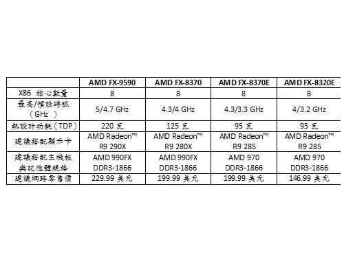 AMD FX-8370刷新世界紀錄