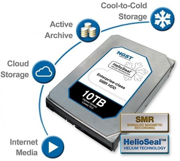 HGST發佈標準3.5寸規格10TB容量硬碟