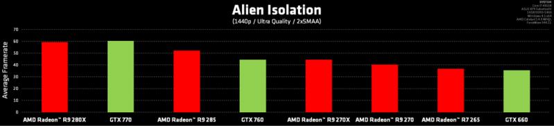 AMD打造《異形:孤立》遊戲大作震撼逼真的臨場感