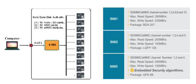 單一晶片可達 5TB,Sage Microelectronics 發表新式 SSD 控制器