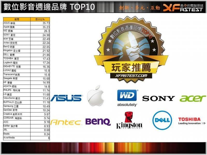 [XF得獎] 2014 XFastest 玩家票選品牌英雄榜 英雄出爐!!