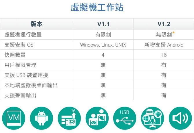 威聯通更新 Virtualization Station 虛擬機工作站 1.2 版