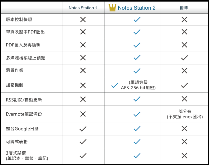 威聯通全新 Notes Station 2.0 版本快照及 PDF 匯出,文書應用新升級