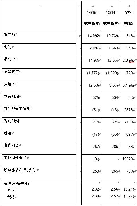 Lenovo聯想2014/15年第三季營收超越市場預期