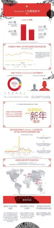 Facebook農曆新年大調查:華人中台灣最愛「拜拜」