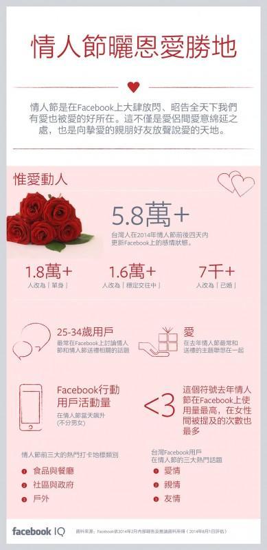 Facebook情人節大調查:全台2.3萬人求愛成功曬恩愛!