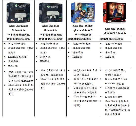 「Xbox One單機版生死格鬥5經典組」2/17典藏上市 眾多主機組合陪玩家歡樂迎新年