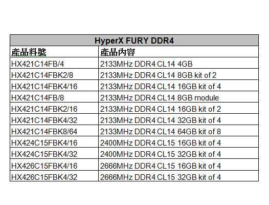 HyperX再推全新FURY DDR4記憶體 Predator DDR4容量同步升級