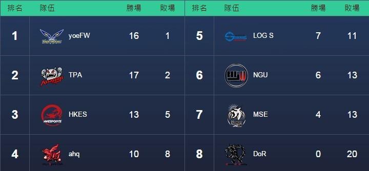 《英雄聯盟》2015 LMS春季聯賽正規賽進入倒數