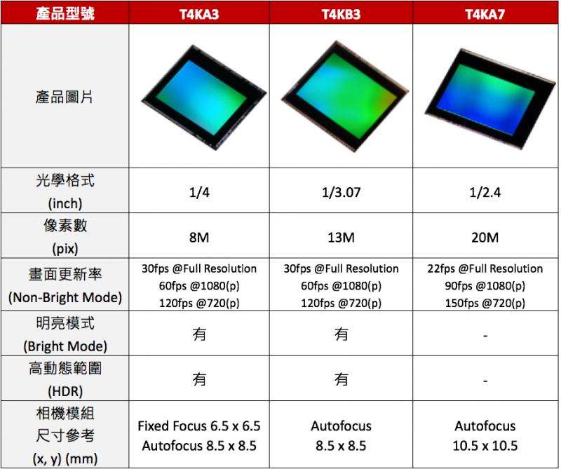 東芝開發業界最小級、最省電級,新款800萬和1300萬像素影像感測器
