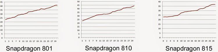 高通驍龍810溫度太糟糕?自研架構的驍龍815或許會改善