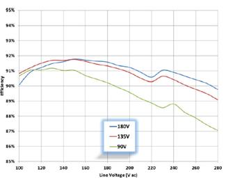 安森美半導體高效能AC-DC LED通用照明方案擴展您的設計選擇