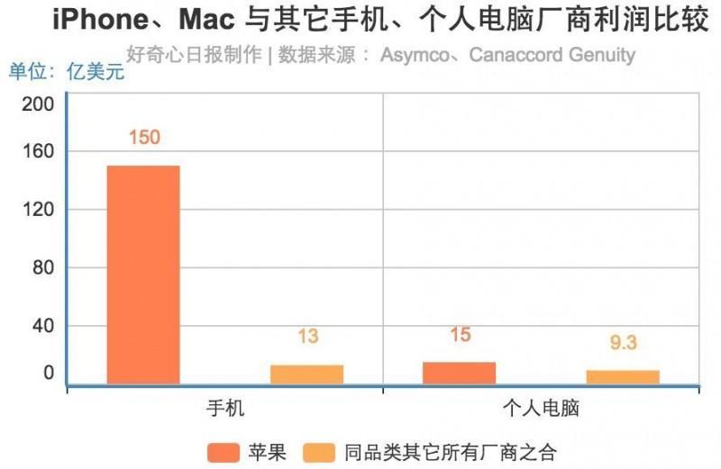 【轉貼】蘋果賣了十多億美元的手錶,但這7 張圖會告訴你,它的起步失敗了