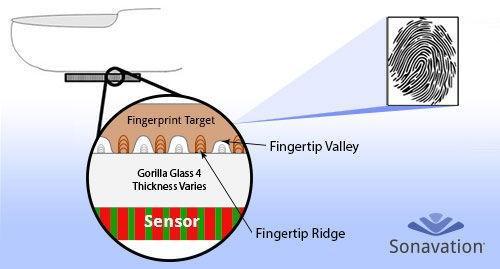 真正的無邊框手機要來了,隔著玻璃讀你的指紋