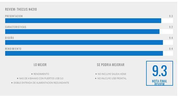 Thecus色卡司 N4310榮獲西班牙媒體Actualidad Hardware「金牌」獎