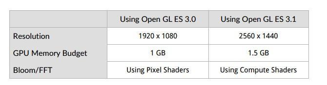 【轉貼】3DMark 新增「Sling Shot」測試:支援2K螢幕及 OpenGL ES 3.1/3.0