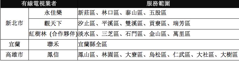 台灣大寬頻HD99高畫質套餐再升級 新添四大生力軍陪您High一夏