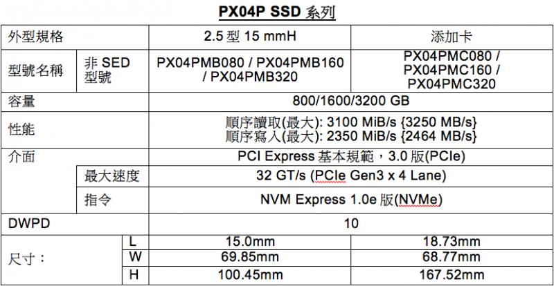 TOSHIBA旗下NVMe、PCIe固態硬碟系列再添三款新成員!