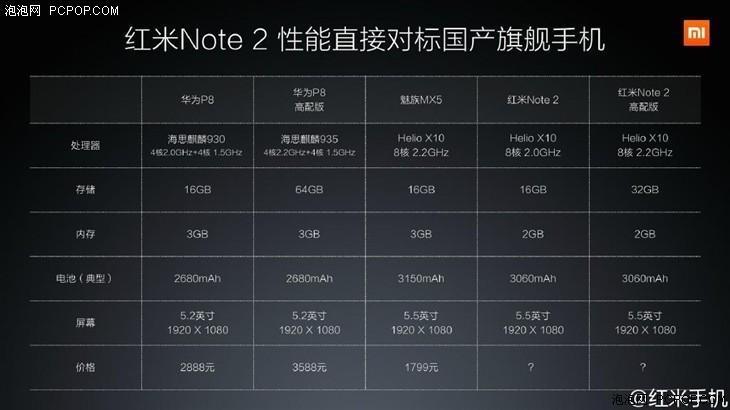 對決陸產旗艦手機 紅米Note2正式發布