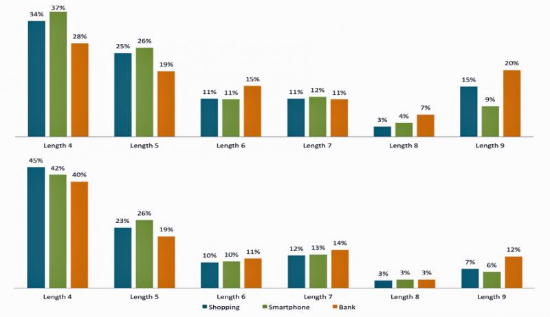 這幾種Android圖形密碼最常用 你也在用嗎?