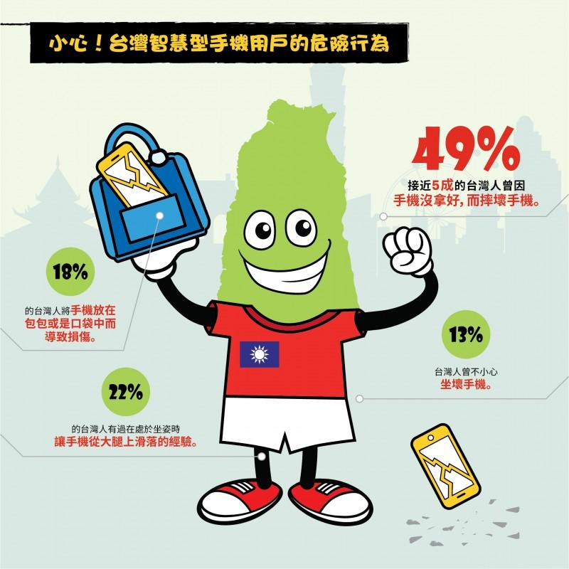OtterBox「智慧型手機使用及防護行為調查」大公開,台灣人最愛惜手機