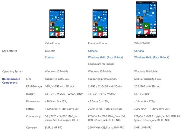 微軟公佈Windows 10手機推薦配置,要求還挺高