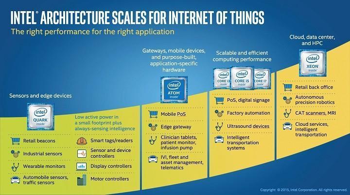 Intel發表新款Quark SoC與微控制器 加快IoT市場布局