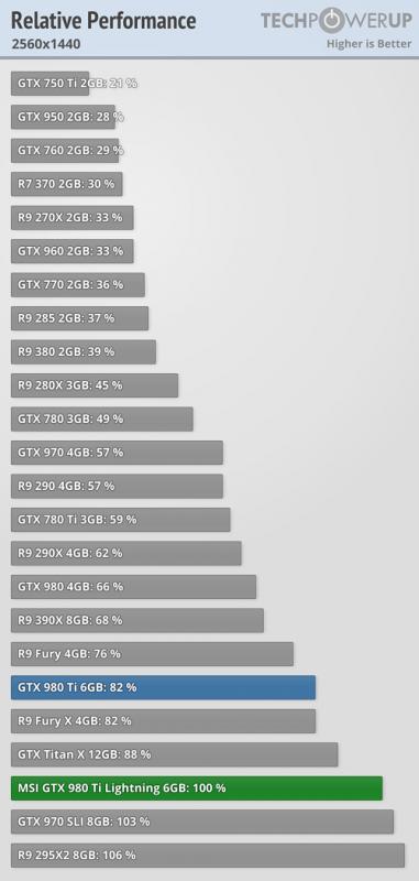 AMD神油驅動發飆!R9 Fury X反虐GTX 980 Ti