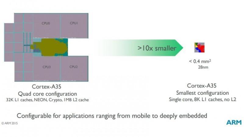 ARM Cortex-A35架構分析,擁有超低功耗與精簡體積的新星