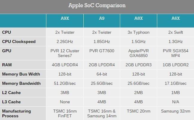 震驚!蘋果iPad Pro 的GPU 居然是12 核的