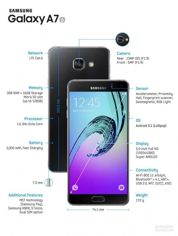 三星Galaxy A系新品發布新增指紋識別