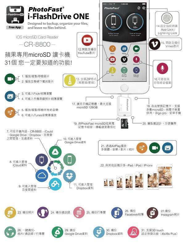 PhotoFast發表 蘋果microSD讀卡機 不只讀照片 31個強大功能幫iPhone/iPad擴充容量