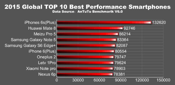 AnTuTu 2015年10大效能手機排行出爐 第一名是?