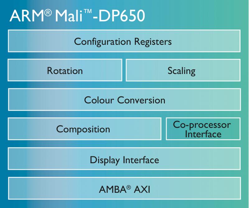 ARM Mali-DP650強化2.5K解析度 亦可處理4K影像