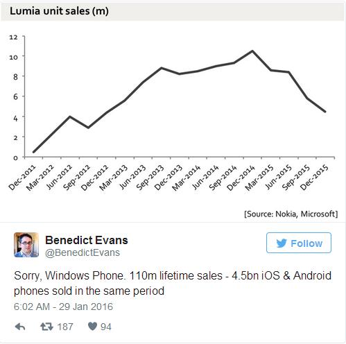 """銷量斷崖式下跌,外媒稱""""Windows Phone已死"""""""