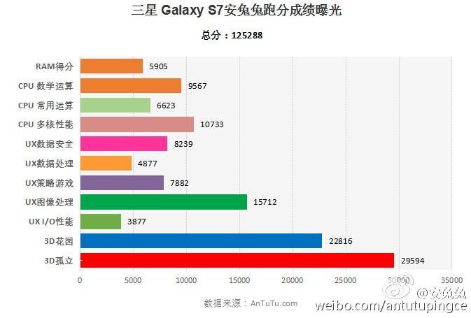 Samsung三星Galaxy S7 智慧型手機Antutu安兔兔6.0跑分曝光