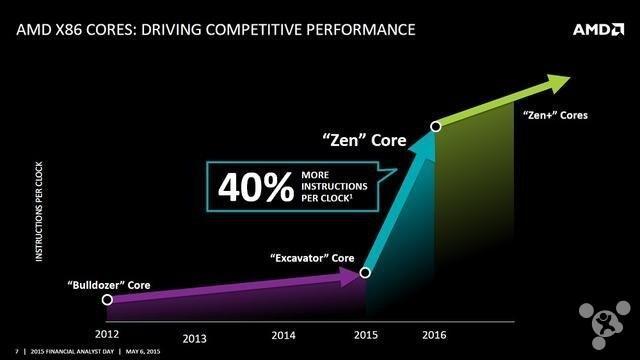 5個原因2016年AMD的日子將會變得更好