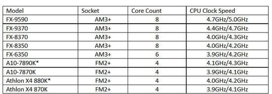 AMD處理器支援虛擬實境嗎?