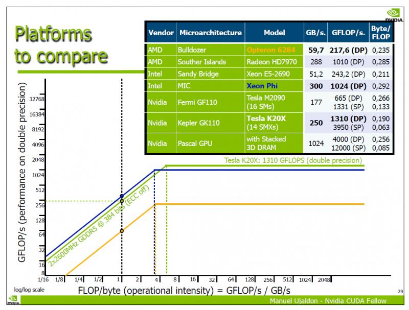 NVIDIA Pascal顯示卡浮點運算效能曝光