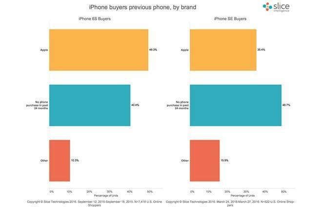 iPhone SE銷量慘淡?看看這些數據就知道了