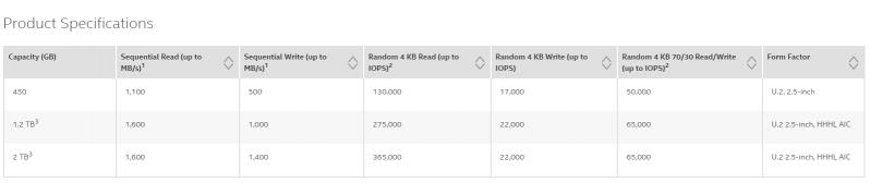 3D NAND上場帶動NVMe成主流,Intel發表新款固態硬碟P3320/P3520