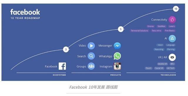 10年發展路線圖:Facebook不止眼前的繁榮,還有雄心和遠方