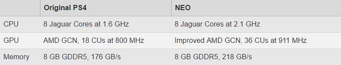 PS4 增強版可能叫 PS Neo,價格不變時脈提高