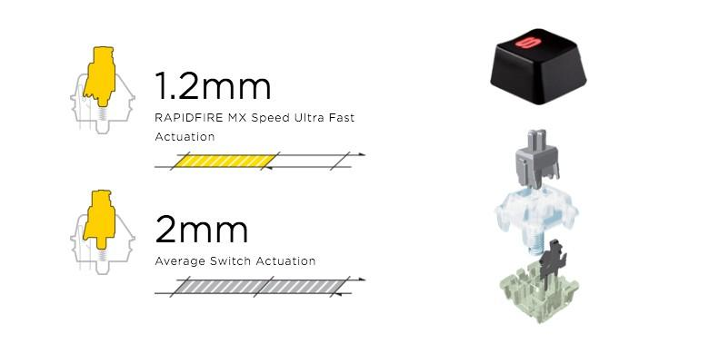 Cherry櫻桃推出MX Speed Silver銀軸觸發鍵程1.2mm,玩家和打字快使用者新選擇