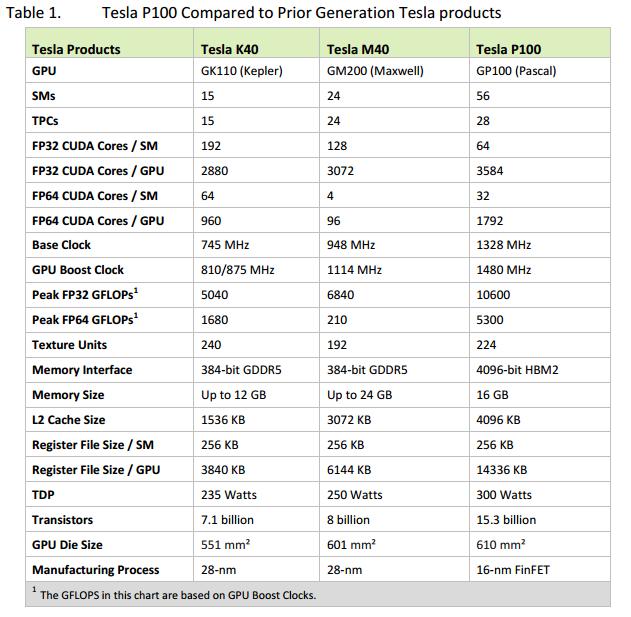 NVIDIA Pascal GP100規格完整曝光