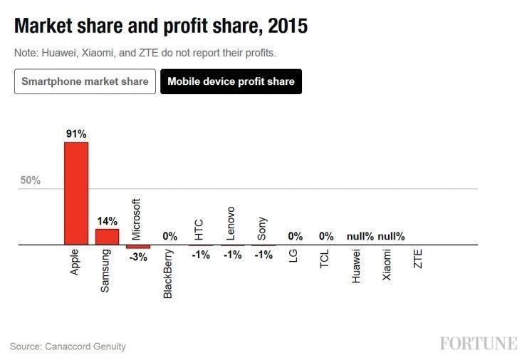 相比iPhone銷量,蘋果財報上的這個數據更值得關心