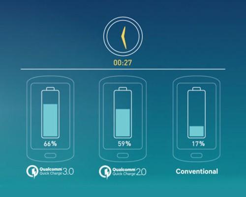 有所不知的快充:加速縮短電池壽命