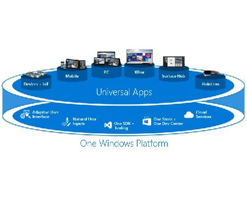 Windows 推出更新改善 UWP 遊戲速度,卻引起系統緩慢