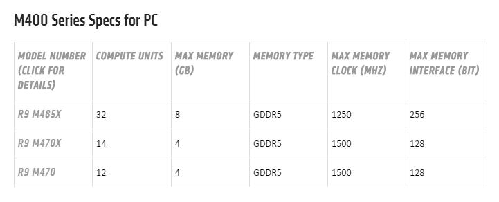 AMD Radeon M400系列更新,馬甲卡現身,Polaris系列再等等